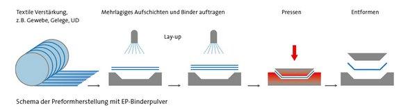 EPIKOTE Resin 05390 und EPIKOTE System 620 :: Lange+Ritter GmbH
